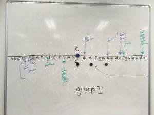 Omvang van de stem van elke Pabo student in kaart gebracht.
